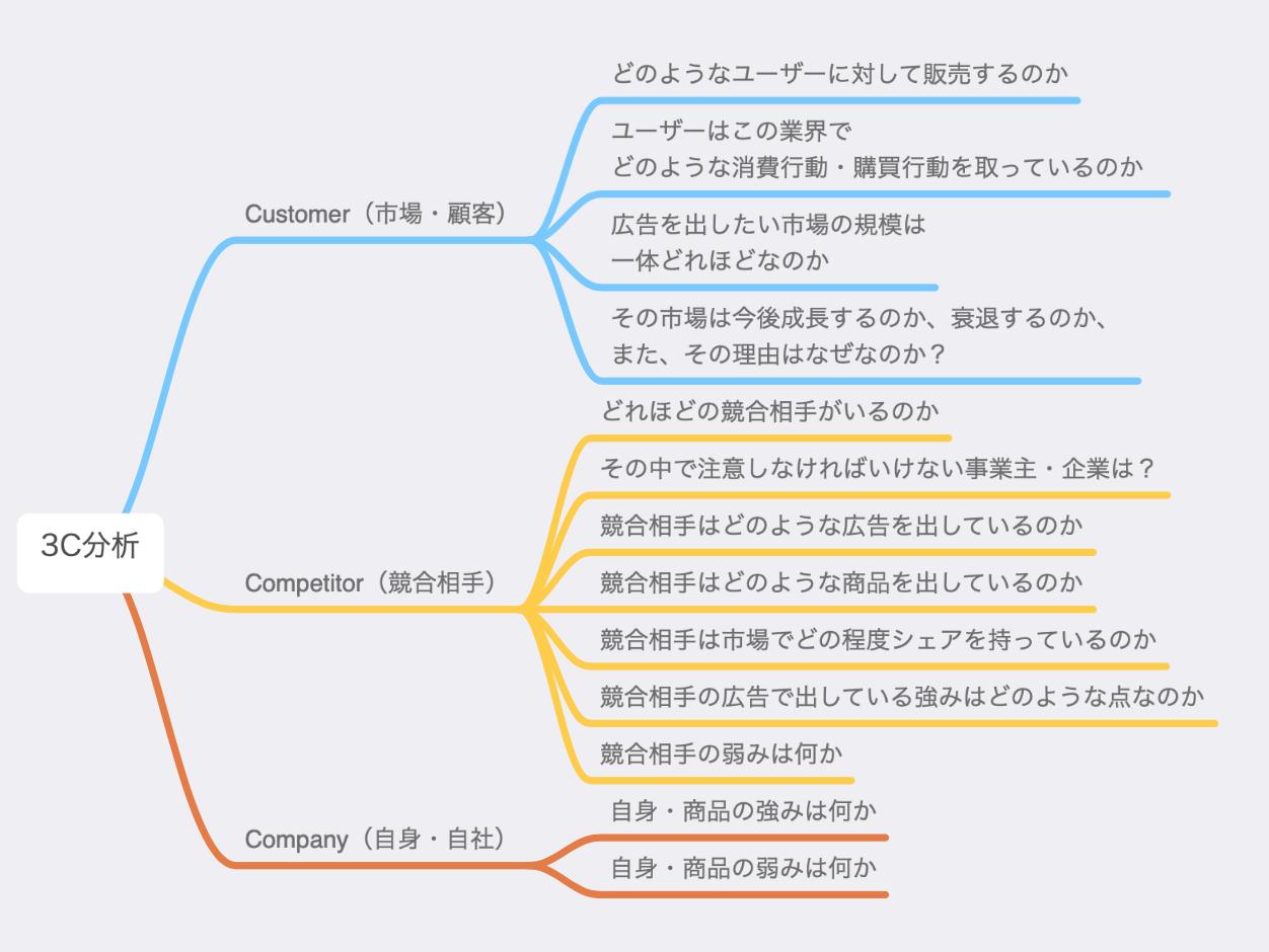 ネット広告のの3C分析